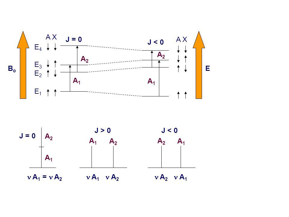 A1A1 A2A2 A 1 = A 2 A2A2 A1A1 A 2 A 1 A X A1A1 A2A2 A1A1 A2A2 BoBo E J = 0 J < 0 E4E3E2E1E4E3E2E1 A1A1 A2A2 A 1 A 2 J = 0 J > 0J < 0