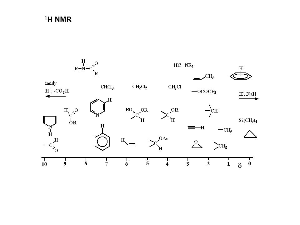 1 H NMR
