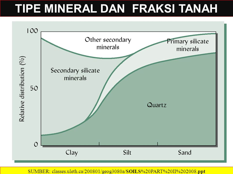 SUMBER: classes.uleth.ca/200801/geog3080a/SOILS%20PART%20II%202008.ppt‎ SIFAT TANAH VS.
