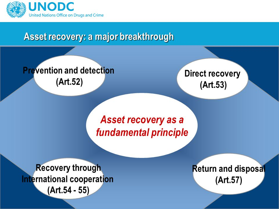 Asset recovery: a major breakthrough Prevention and detection (Art.52) Asset recovery as a fundamental principle Direct recovery (Art.53) Recovery through International cooperation (Art.54 - 55) Return and disposal (Art.57)
