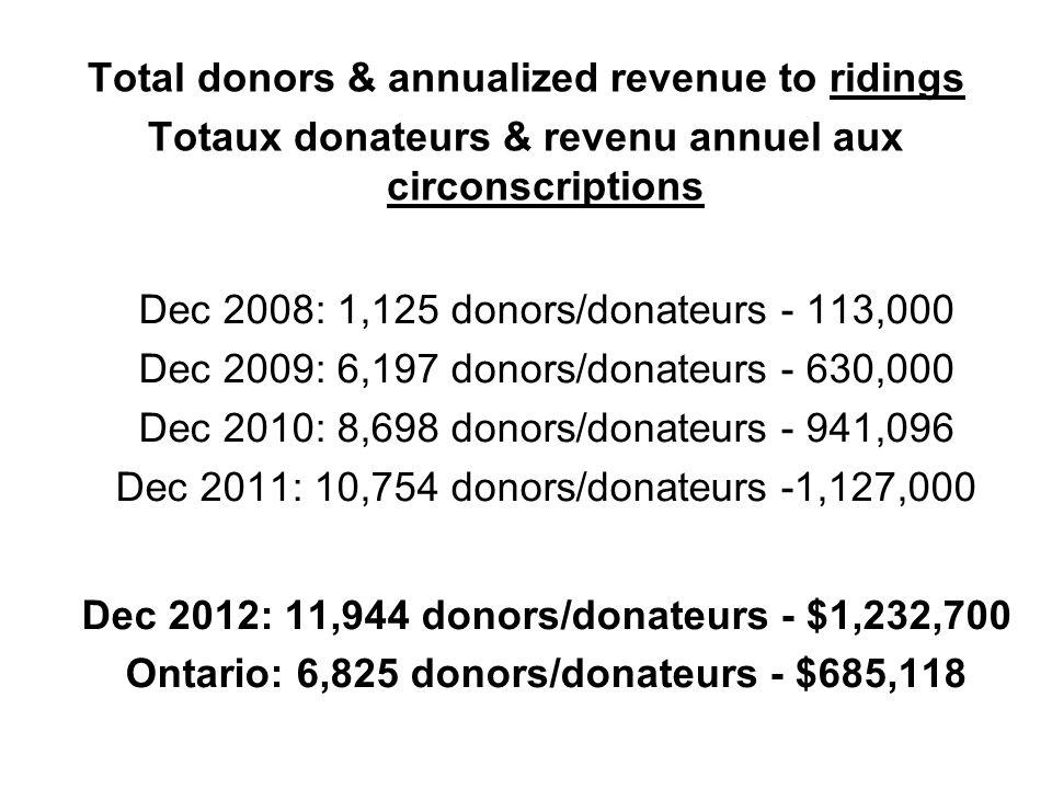 Total donors & annualized revenue to ridings Totaux donateurs & revenu annuel aux circonscriptions Dec 2008: 1,125 donors/donateurs - 113,000 Dec 2009: 6,197 donors/donateurs - 630,000 Dec 2010: 8,698 donors/donateurs - 941,096 Dec 2011: 10,754 donors/donateurs -1,127,000 Dec 2012: 11,944 donors/donateurs - $1,232,700 Ontario: 6,825 donors/donateurs - $685,118
