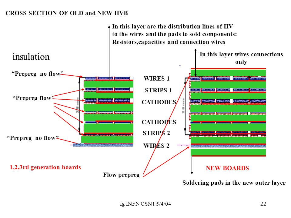 """fg INFN CSN1 5/4/0422 insulation """"Prepreg flow' """"Prepreg no flow"""" CROSS SECTION OF OLD and NEW HVB WIRES 1 STRIPS 1 CATHODES 1 STRIPS 2 WIRES 2 In thi"""