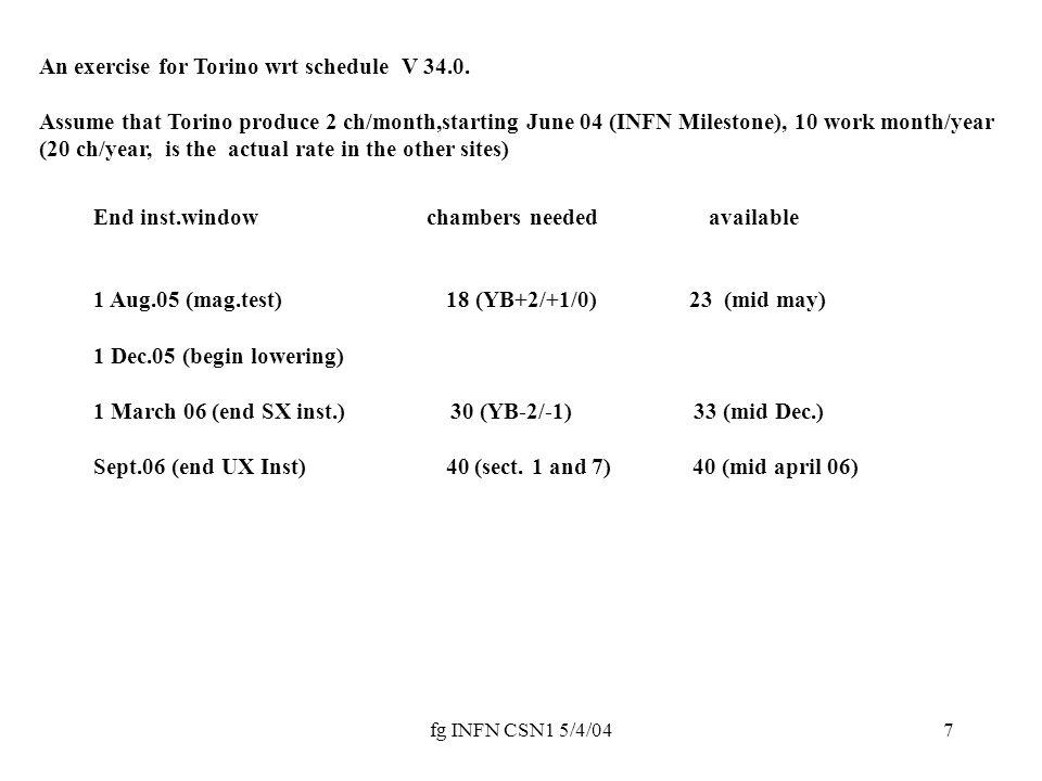 fg INFN CSN1 5/4/0418 2 1st generation good board failure