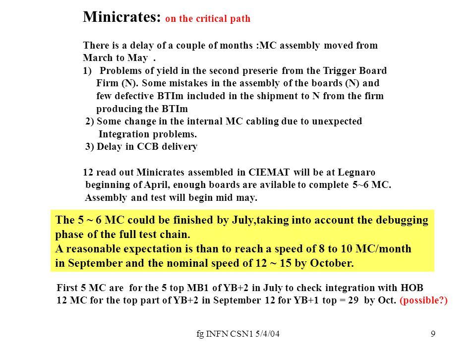 fg INFN CSN1 5/4/0410 HV BOARDS HVB ACCIDENT