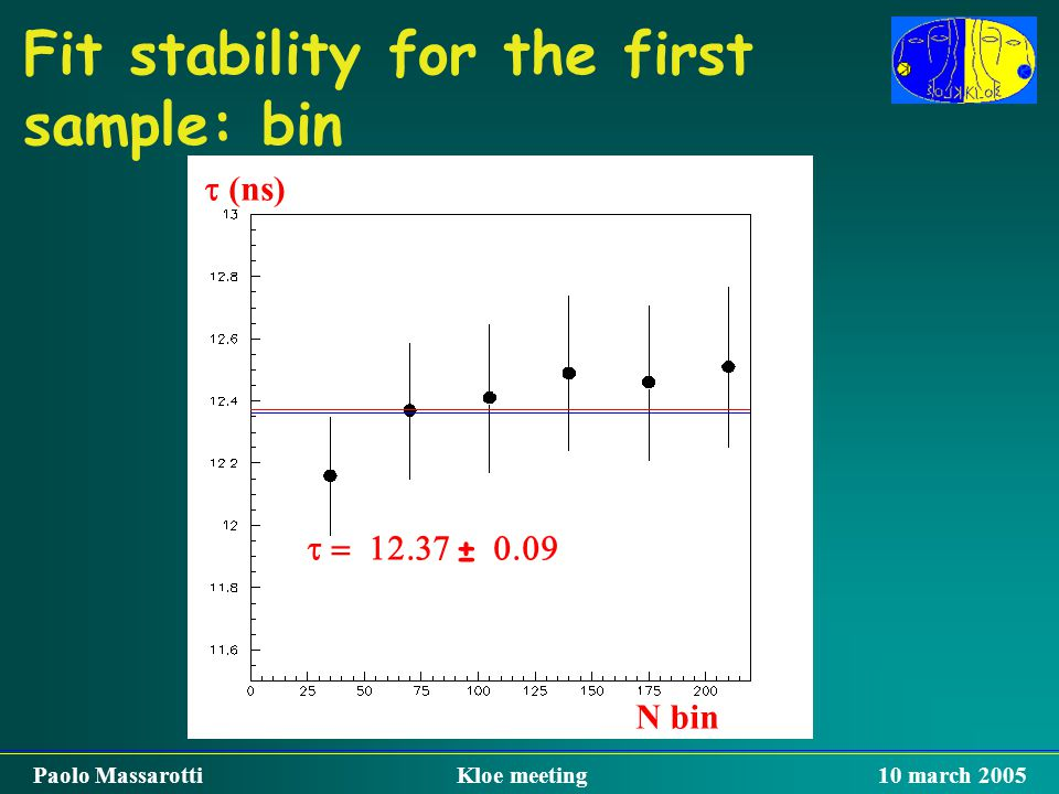 Fit stability for the first sample: bin  ±  N bin  (ns)