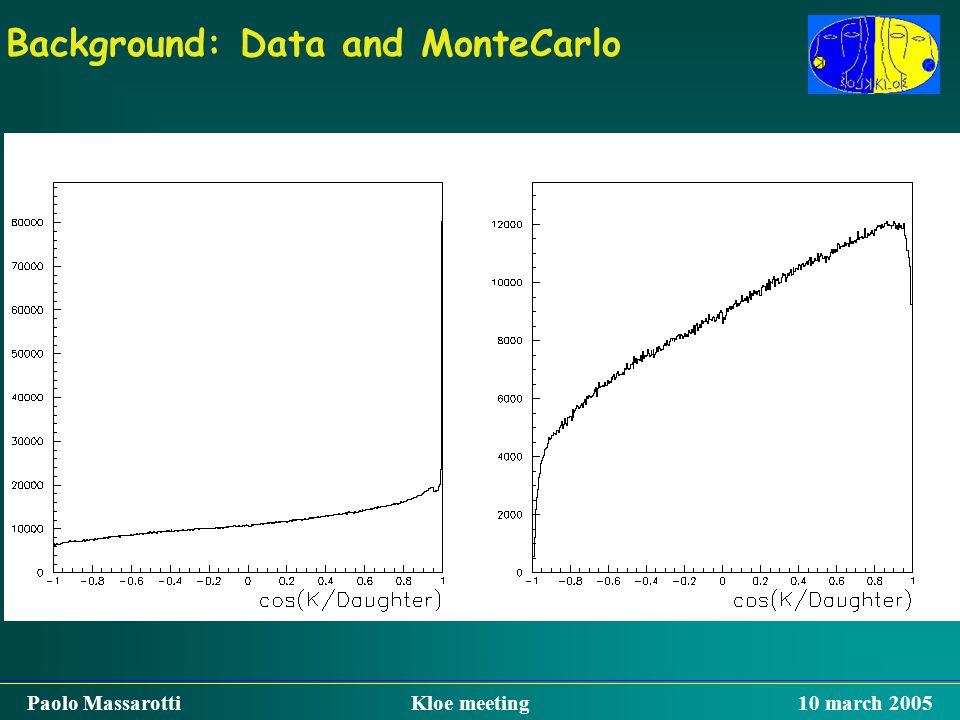Background: Data and MonteCarlo Paolo Massarotti Kloe meeting 10 march 2005 Before cuts MC : 67%good, 33%bck Data: 65%good, 35%bck After the first cut
