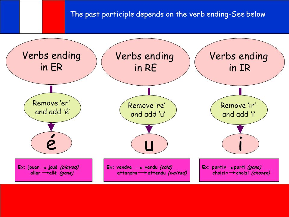Qu'est-ce que tu as fait hier? J'ai + ……… é You use the perfect tense to talk about the past. In French this is called the 'passé composé' because it
