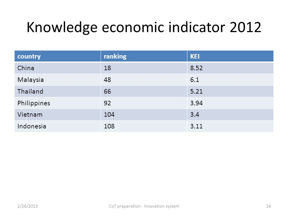 Knowledge economic indicator 2012 countryrankingKEI China188.52 Malaysia486.1 Thailand665.21 Philippines923.94 Vietnam1043.4 Indonesia1083.11 2/26/2013CoT preparation - Innovation system14