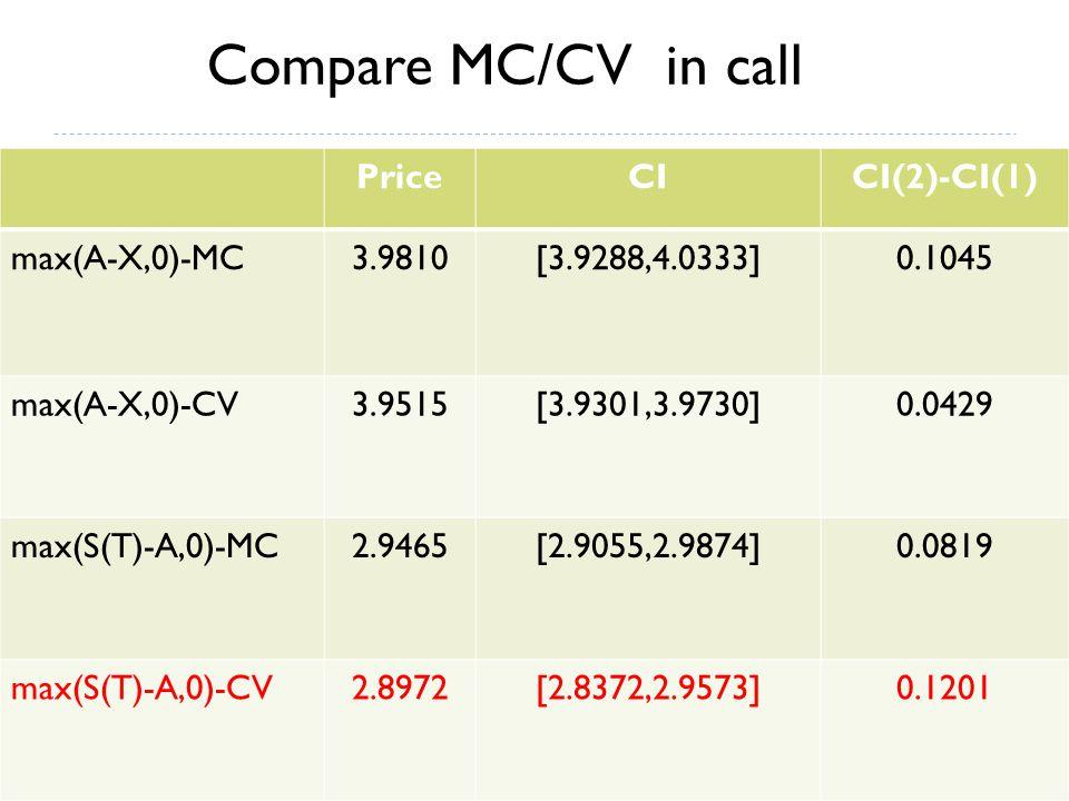 PriceCICI(2)-CI(1) max(A-X,0)-MC3.9810[3.9288,4.0333]0.1045 max(A-X,0)-CV3.9515[3.9301,3.9730]0.0429 max(S(T)-A,0)-MC2.9465[2.9055,2.9874]0.0819 max(S(T)-A,0)-CV2.8972[2.8372,2.9573]0.1201 Compare MC/CV in call