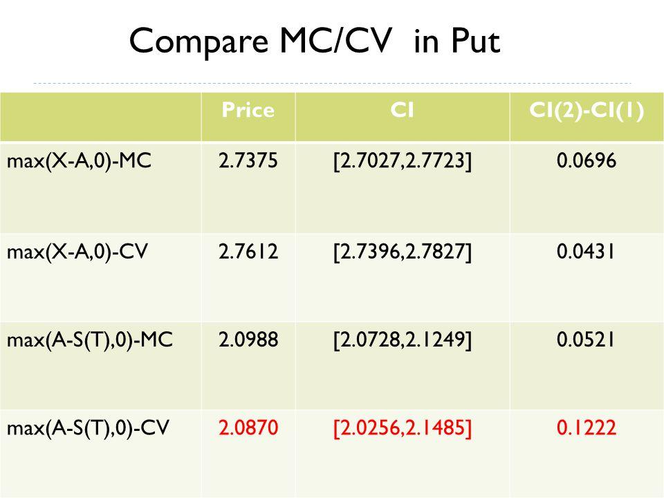 PriceCICI(2)-CI(1) max(X-A,0)-MC2.7375[2.7027,2.7723]0.0696 max(X-A,0)-CV2.7612[2.7396,2.7827]0.0431 max(A-S(T),0)-MC2.0988[2.0728,2.1249]0.0521 max(A-S(T),0)-CV2.0870[2.0256,2.1485]0.1222 Compare MC/CV in Put