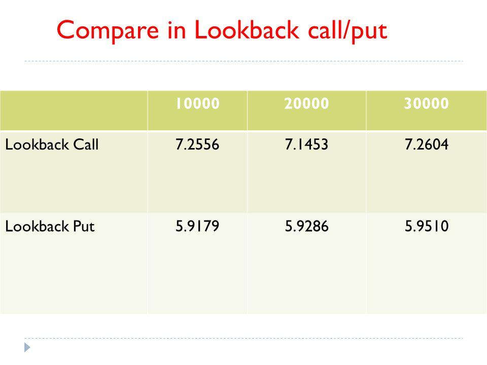 100002000030000 Lookback Call7.25567.14537.2604 Lookback Put5.91795.92865.9510 Compare in Lookback call/put
