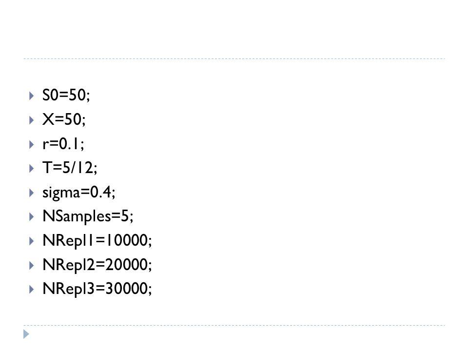  S0=50;  X=50;  r=0.1;  T=5/12;  sigma=0.4;  NSamples=5;  NRepl1=10000;  NRepl2=20000;  NRepl3=30000;