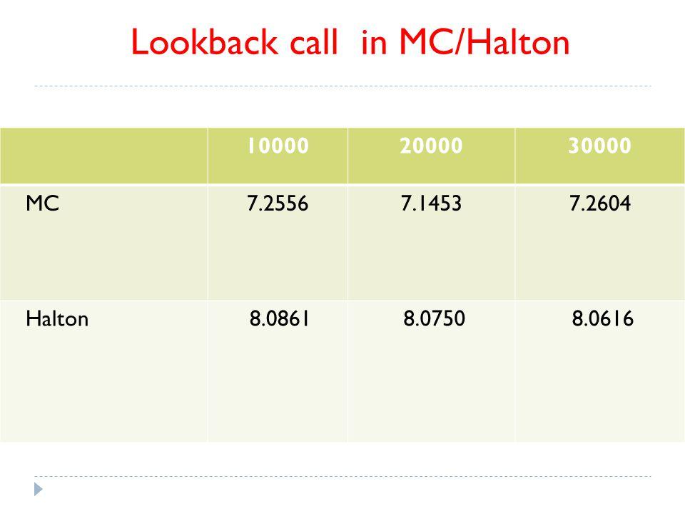 100002000030000 MC7.25567.14537.2604 Halton 8.0861 8.0750 8.0616 Lookback call in MC/Halton