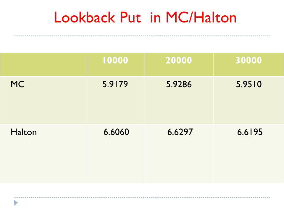 100002000030000 MC5.91795.92865.9510 Halton 6.6060 6.6297 6.6195 Lookback Put in MC/Halton