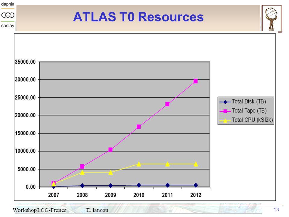 Workshop LCG-France E. lancon 13 ATLAS T0 Resources