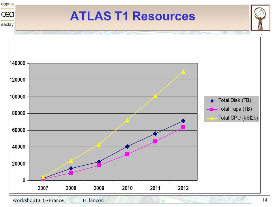 Workshop LCG-France E. lancon 14 ATLAS T1 Resources