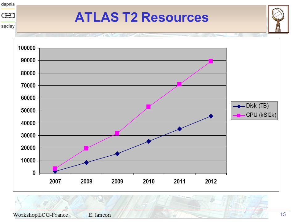 Workshop LCG-France E. lancon 15 ATLAS T2 Resources