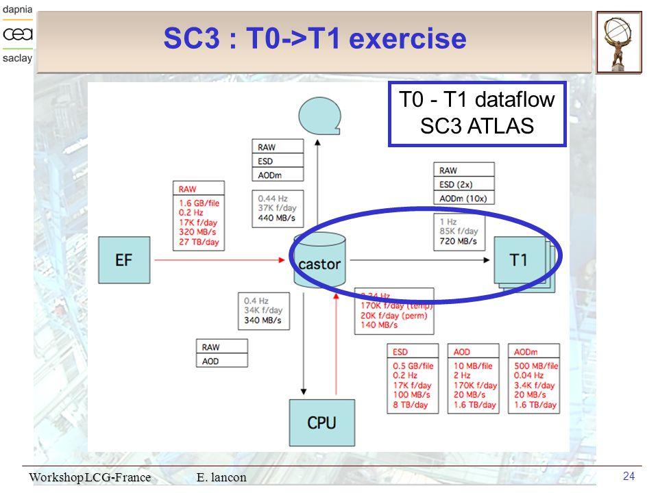 Workshop LCG-France E. lancon 24 SC3 : T0->T1 exercise T0 - T1 dataflow SC3 ATLAS