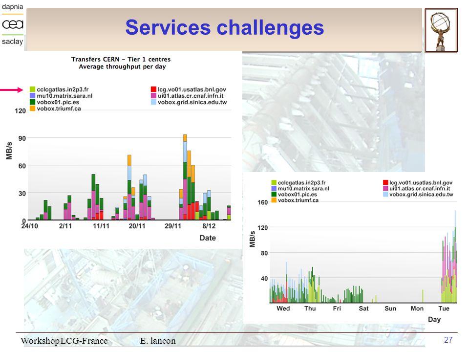 Workshop LCG-France E. lancon 27 Services challenges