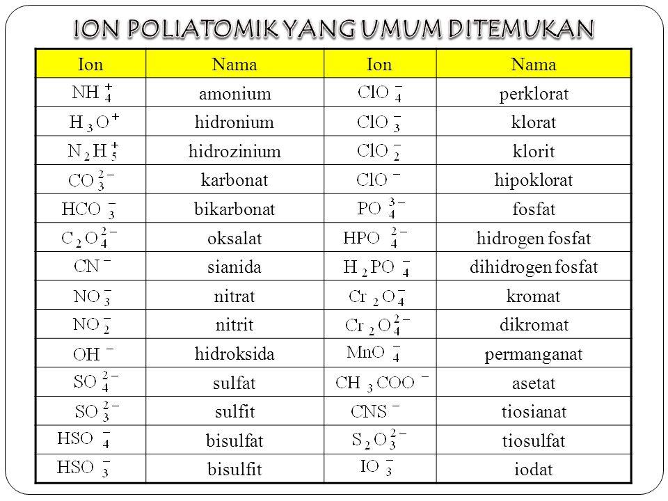 IonNamaIonNama amoniumperklorat hidroniumklorat hidroziniumklorit karbonathipoklorat bikarbonatfosfat oksalathidrogen fosfat sianidadihidrogen fosfat nitratkromat nitritdikromat hidroksidapermanganat sulfatasetat sulfittiosianat bisulfattiosulfat bisulfitiodat
