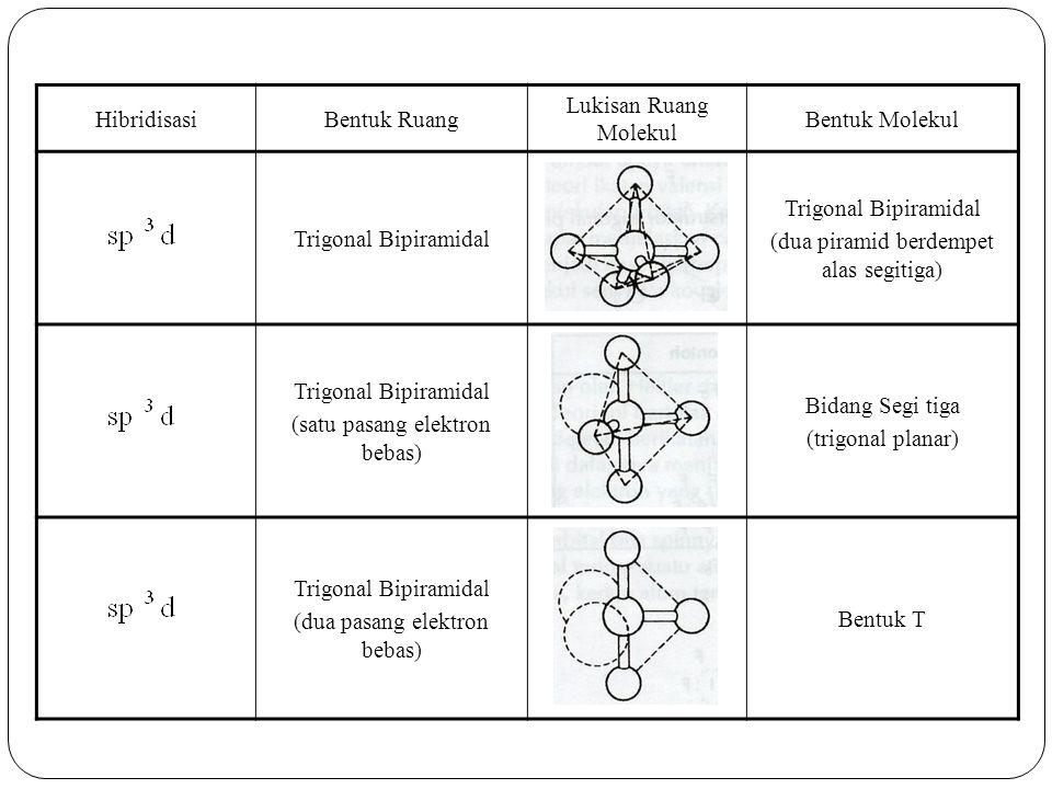 HibridisasiBentuk Ruang Lukisan Ruang Molekul Bentuk Molekul Trigonal Bipiramidal (dua piramid berdempet alas segitiga) Trigonal Bipiramidal (satu pasang elektron bebas) Bidang Segi tiga (trigonal planar) Trigonal Bipiramidal (dua pasang elektron bebas) Bentuk T