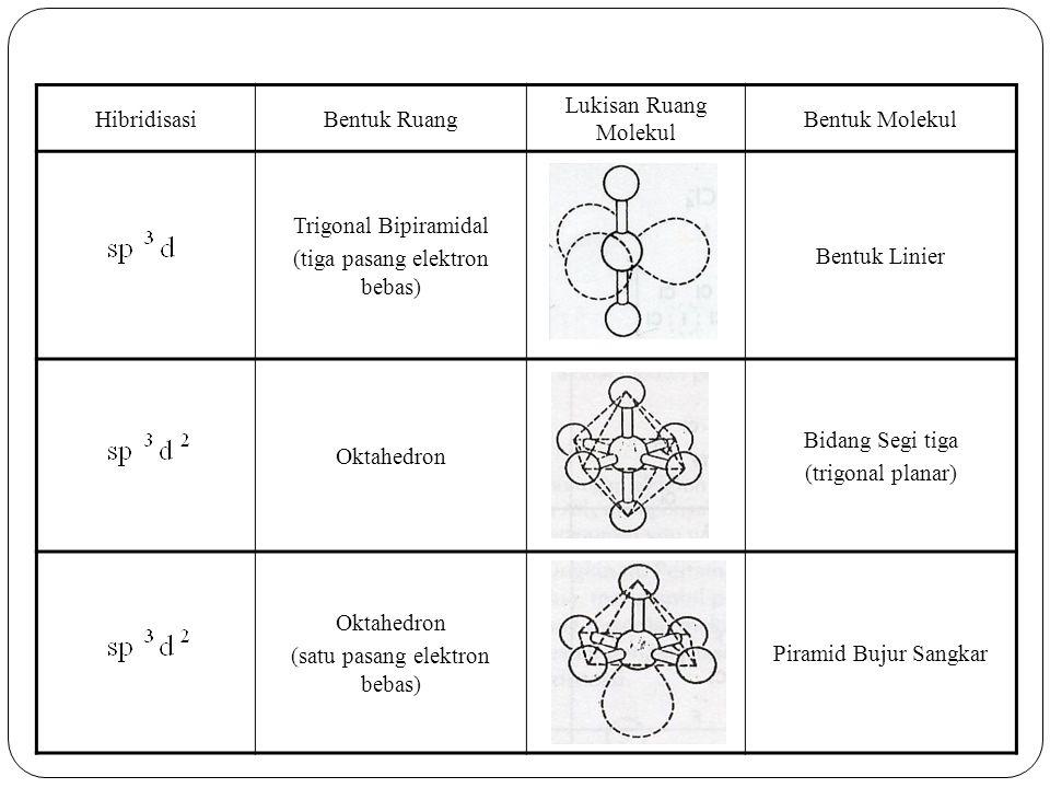 HibridisasiBentuk Ruang Lukisan Ruang Molekul Bentuk Molekul Trigonal Bipiramidal (tiga pasang elektron bebas) Bentuk Linier Oktahedron Bidang Segi tiga (trigonal planar) Oktahedron (satu pasang elektron bebas) Piramid Bujur Sangkar