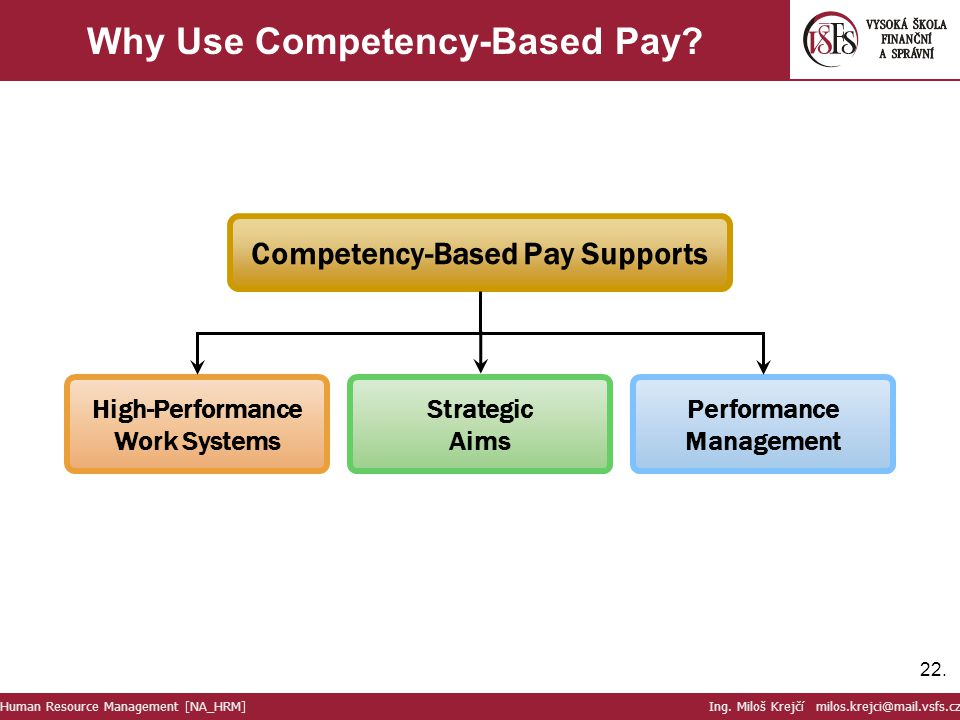 22. Why Use Competency-Based Pay? Human Resource Management [NA_HRM] Ing. Miloš Krejčí milos.krejci@mail.vsfs.cz High-Performance Work Systems Strateg