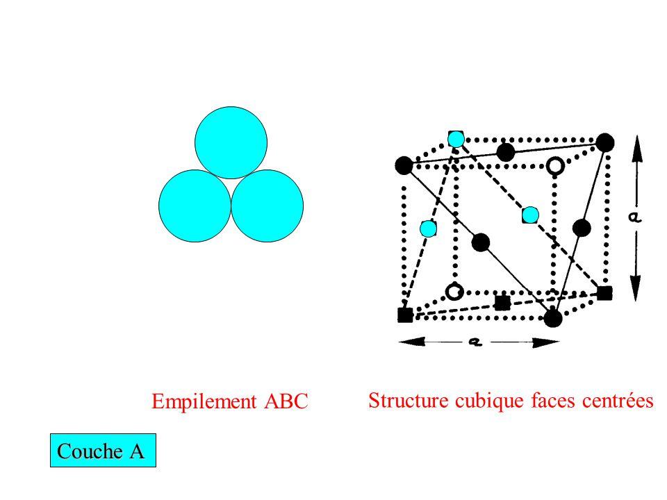 Couche A Empilement ABC Structure cubique faces centrées