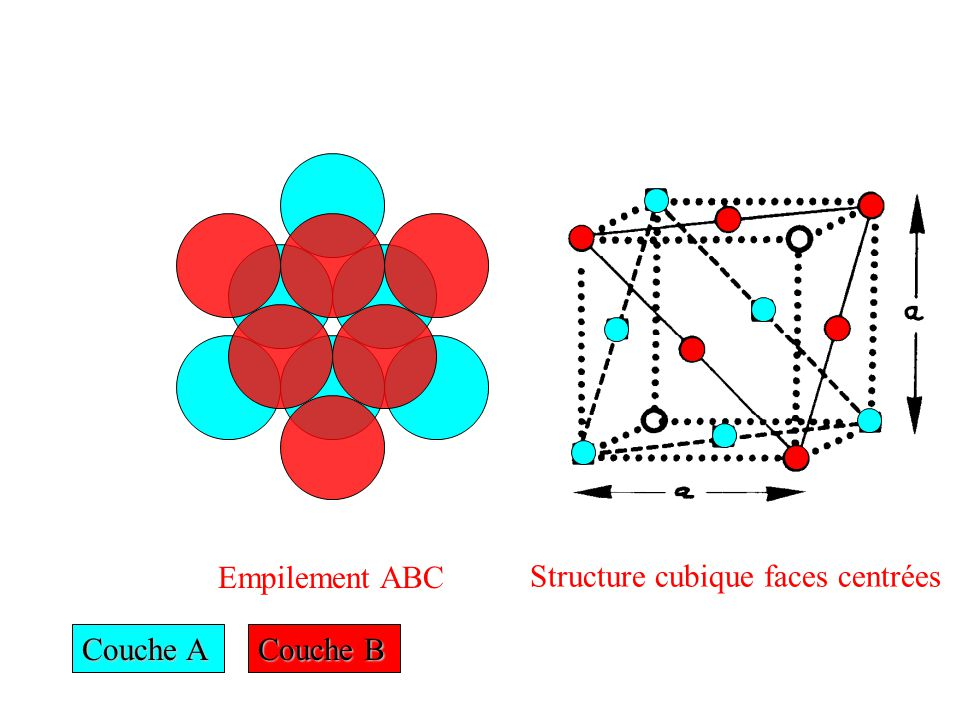 Couche A Couche B Empilement ABC Structure cubique faces centrées