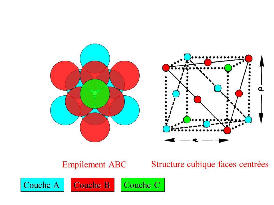 Couche A Couche B Couche C Empilement ABC Structure cubique faces centrées