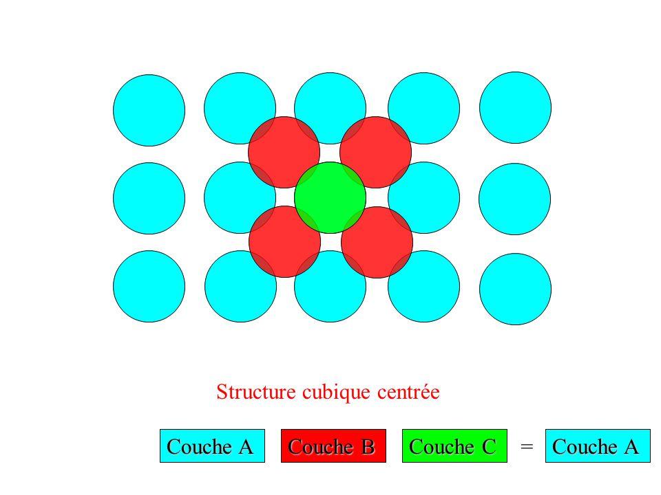 Structure cubique centrée Couche A Couche B Couche C = Couche A