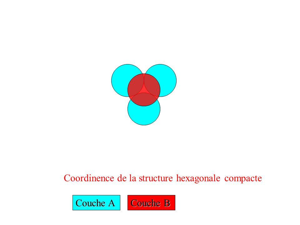 Coordinence de la structure hexagonale compacte Couche A Couche B