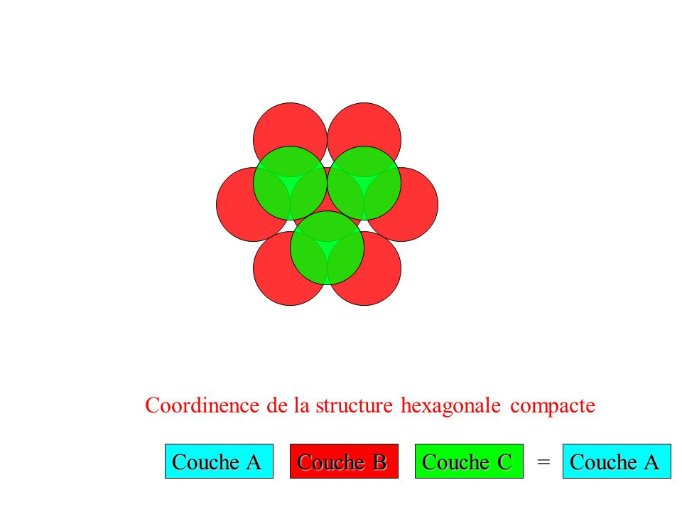 Coordinence de la structure hexagonale compacte Couche A Couche B Couche C = Couche A