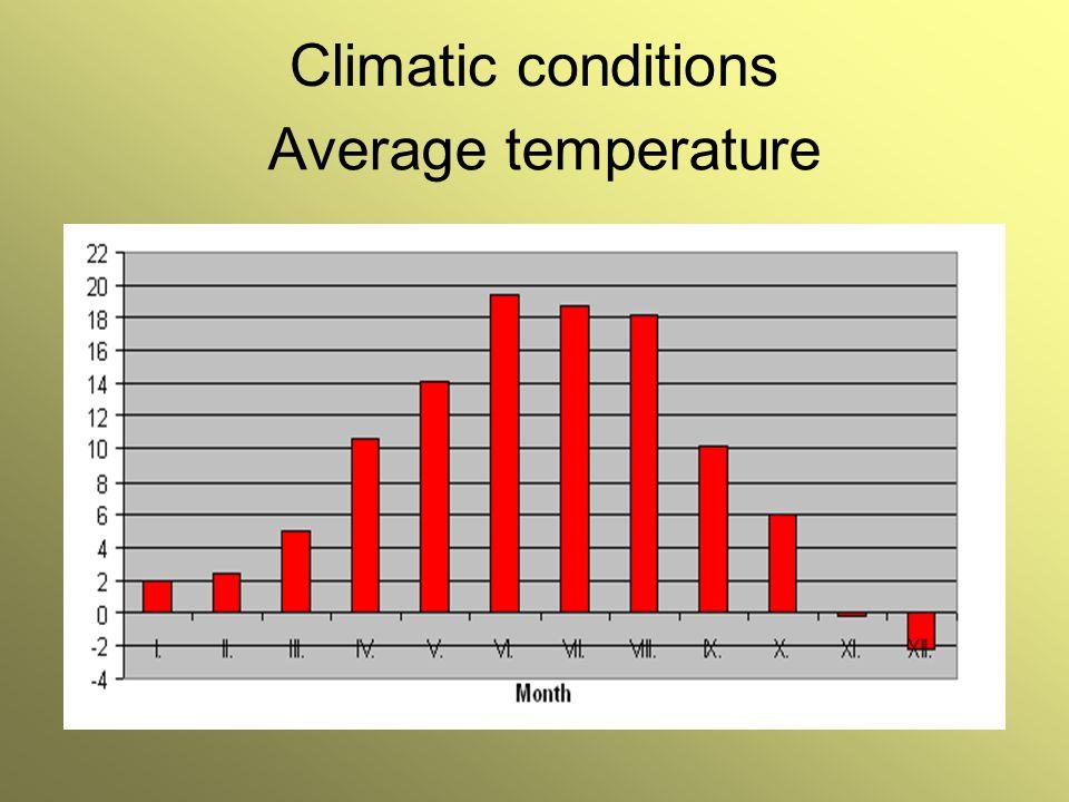 Climatic conditions Average temperature