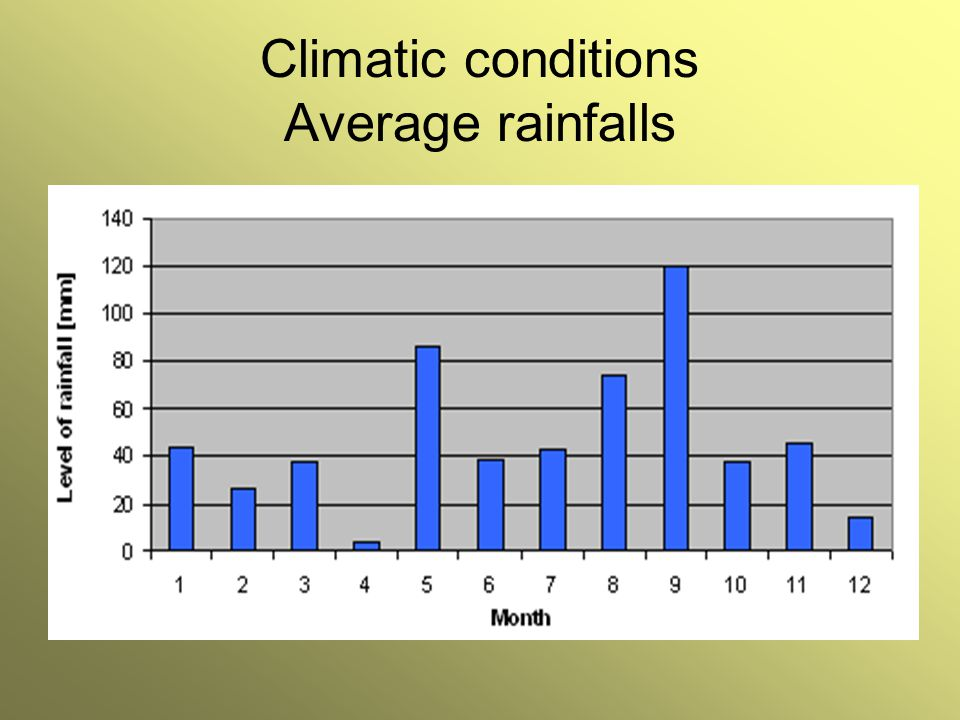 Climatic conditions Average rainfalls