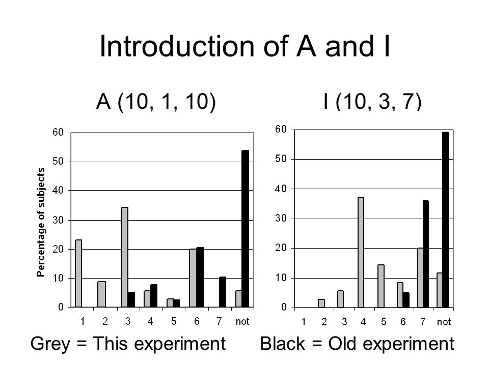 Introduction of A and I A (10, 1, 10) I (10, 3, 7) Grey = This experiment Black = Old experiment