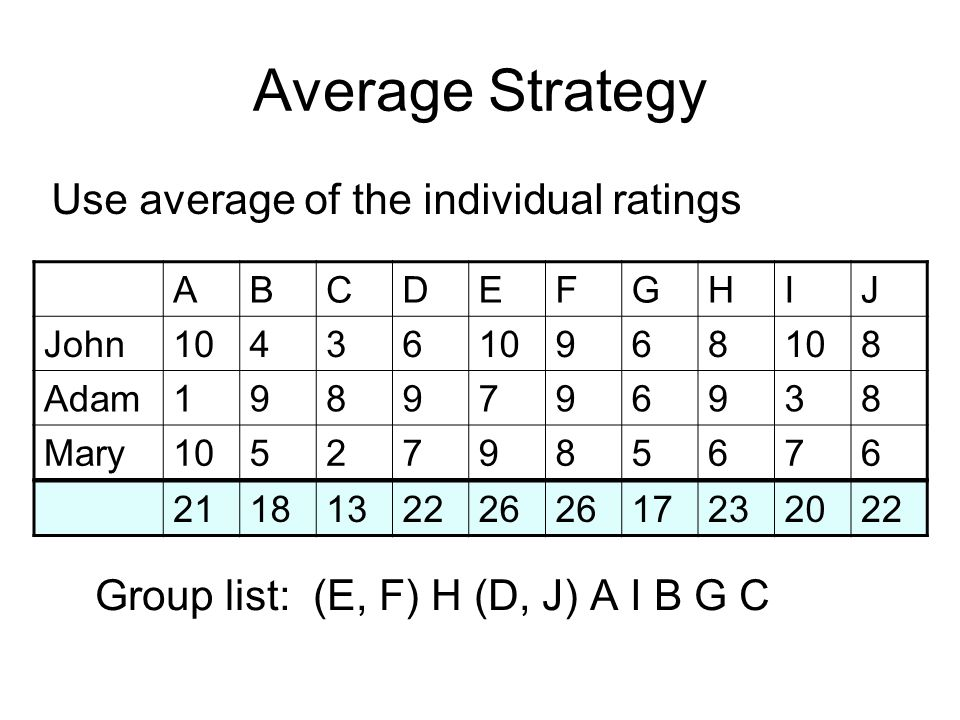 Average Strategy ABCDEFGHIJ John10436 968 8 Adam1989796938 Mary10527985676 Group list: (E, F) H (D, J) A I B G C 2118132226 17232022 Use average of the individual ratings