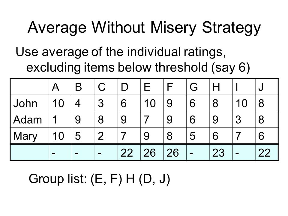 Average Without Misery Strategy ABCDEFGHIJ John10436 968 8 Adam1989796938 Mary10527985676 Group list: (E, F) H (D, J) ---2226 -23-22 Use average of the individual ratings, excluding items below threshold (say 6)