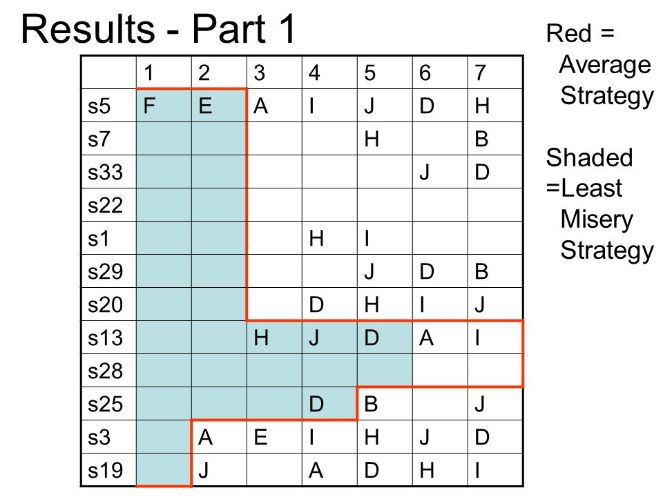 1234567 s5FEAIJDH s7HB s33JD s22 s1HI s29JDB s20DHIJ s13HJDAI s28 s25DBJ s3AEIHJD s19JADHI Results - Part 1 Red = Average Strategy Shaded =Least Misery Strategy