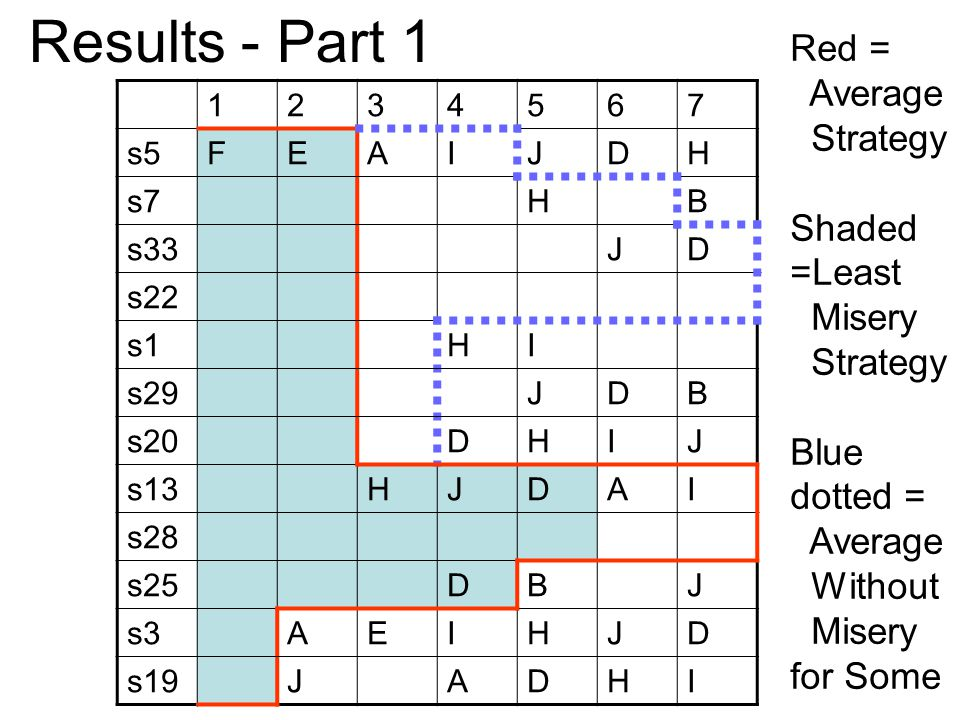 1234567 s5FEAIJDH s7HB s33JD s22 s1HI s29JDB s20DHIJ s13HJDAI s28 s25DBJ s3AEIHJD s19JADHI Results - Part 1 Red = Average Strategy Shaded =Least Misery Strategy Blue dotted = Average Without Misery for Some