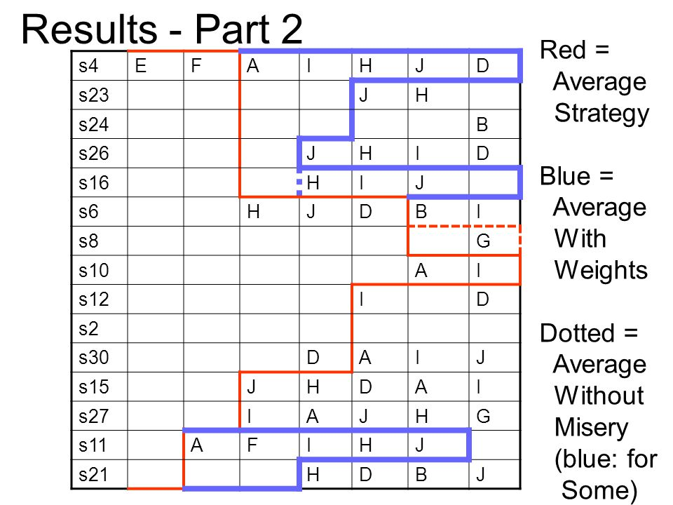 s4EFAIHJD s23JH s24B s26JHID s16HIJ s6HJDBI s8G s10AI s12ID s2 s30DAIJ s15JHDAI s27IAJHG s11AFIHJ s21HDBJ Results - Part 2 Red = Average Strategy Blue = Average With Weights Dotted = Average Without Misery (blue: for Some)