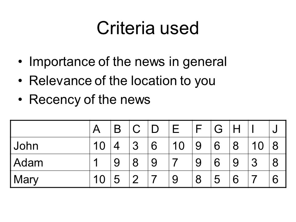 Criteria used Importance of the news in general Relevance of the location to you Recency of the news ABCDEFGHIJ John10436 968 8 Adam1989796938 Mary10527985676