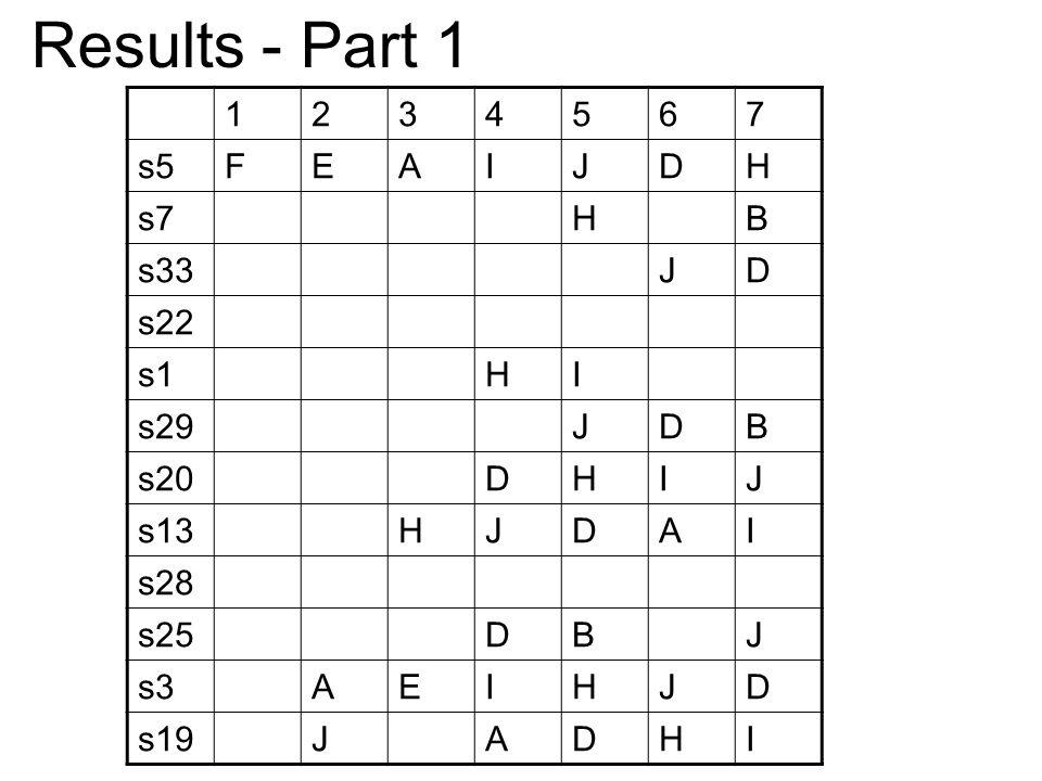 1234567 s5FEAIJDH s7HB s33JD s22 s1HI s29JDB s20DHIJ s13HJDAI s28 s25DBJ s3AEIHJD s19JADHI Results - Part 1