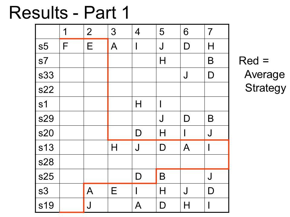 1234567 s5FEAIJDH s7HB s33JD s22 s1HI s29JDB s20DHIJ s13HJDAI s28 s25DBJ s3AEIHJD s19JADHI Results - Part 1 Red = Average Strategy