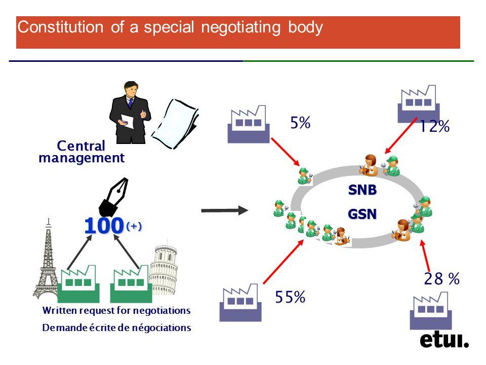 Constitution of a special negotiating body Central management Written request for negotiations Demande écrite de négociations 100 (+)  SNBGSN  5%  12%  28 %  55%