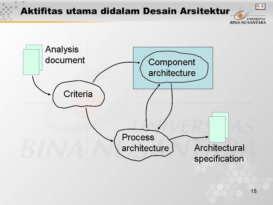 15 Aktifitas utama didalam Desain Arsitektur