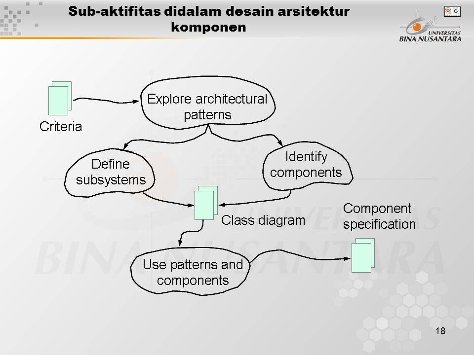 18 Sub-aktifitas didalam desain arsitektur komponen