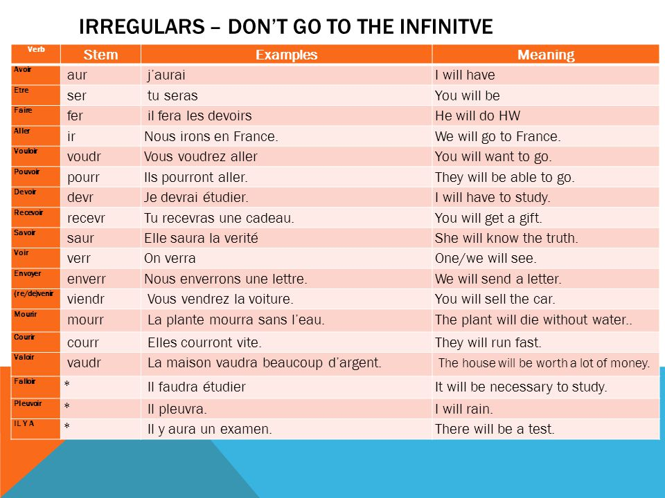IRREGULARS – DON'T GO TO THE INFINITVE Verb StemExamplesMeaning Avoir aur j'auraiI will have Etre ser tu serasYou will be Faire fer il fera les devoirsHe will do HW Aller irNous irons en France.We will go to France.