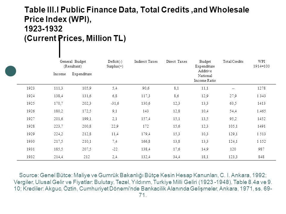 Table III.l Public Finance Data, Total Credits,and Wholesale Price Index (WPI), 1923-1932 (Current Prices, Million TL) General Budget (Resultant) Deficit(-) Surplus(+) Indirect TaxesDirect TaxesBudget Expenditure Additive National Income Ratio Total CreditsWPI 1914=100 Income Expenditure 1923111,3105,95,490,68,111,1--1278 1924138,4131,66,8117,38,612,927,91 343 1925170,7202,3-31,6130,612,313,363,51413 1926180,2172,59,114312,810,454,41.465 1927201,6199,12,1157,415,113,595,21452 1928223,7200,822,917215,612,3105,11491 1929224,2212,811,4179,415,310,3129,11 513 1930217,5210,17,4166,813,813,3124,11 152 1931185,5207,5-22138,417,614,9120987 1932214,42122,4132,434,418,1123,3848 Source: Genel Bütce: Maliye ve Gumrük Bakanlığı Bütçe Kesin Hesap Kanunları, C.