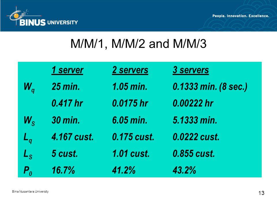 Bina Nusantara University 13 M/M/1, M/M/2 and M/M/3 1 server2 servers3 servers W q 25 min.1.05 min.0.1333 min.